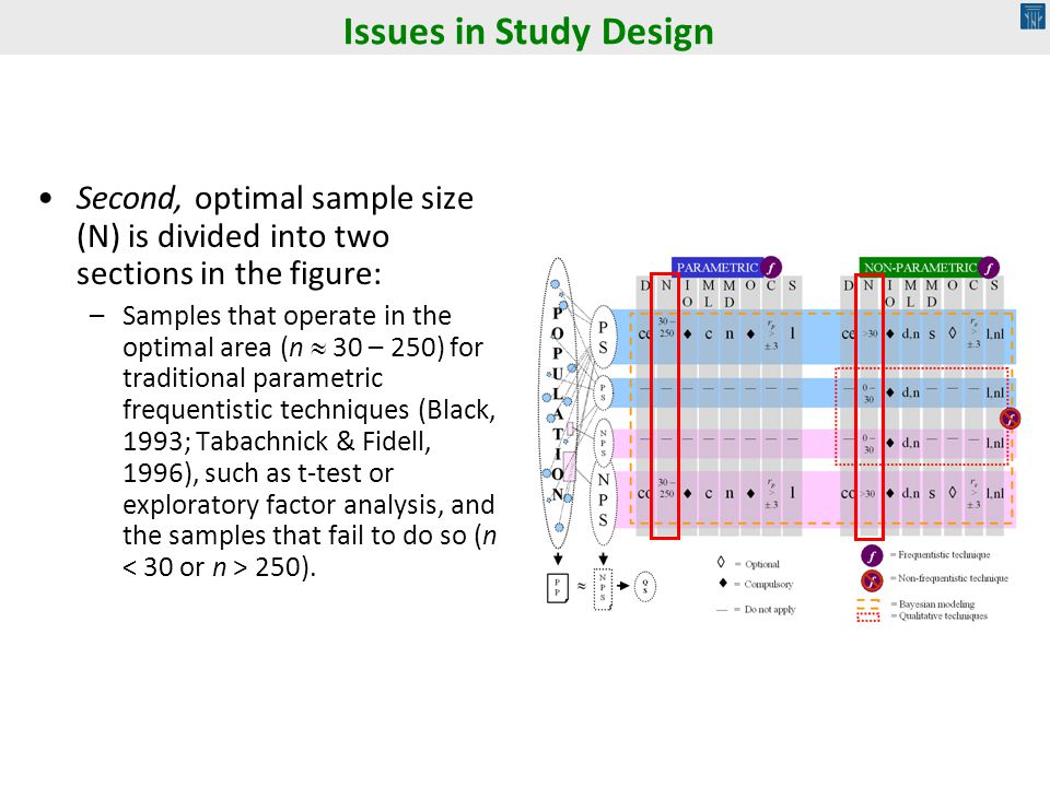Issues in Study Design Second, optimal sample size (N) is divided into two sections in the figure: