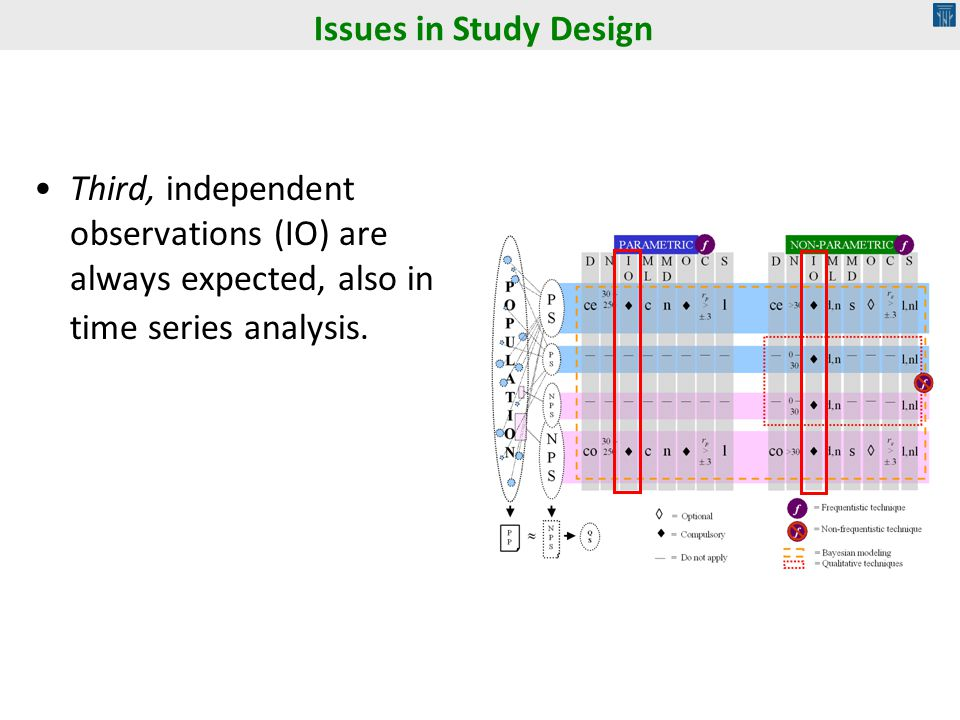 Issues in Study Design Third, independent observations (IO) are always expected, also in time series analysis.