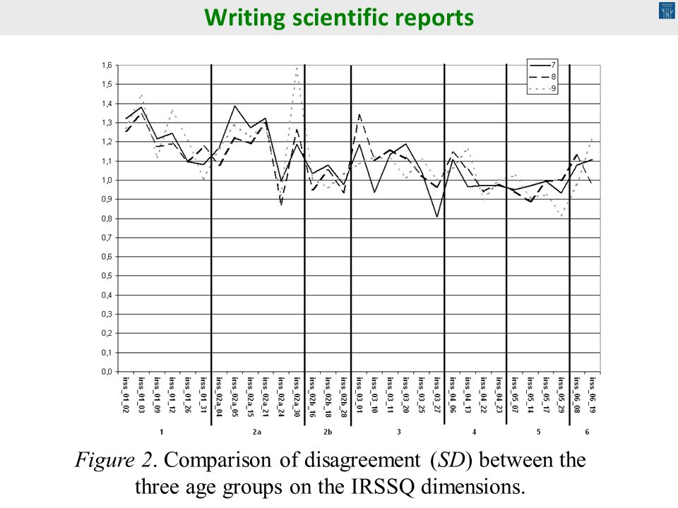 Writing scientific reports