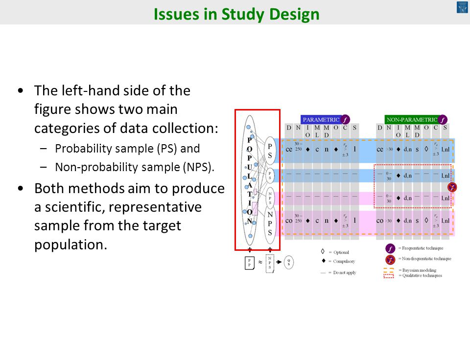 Issues in Study Design The left-hand side of the figure shows two main categories of data collection: