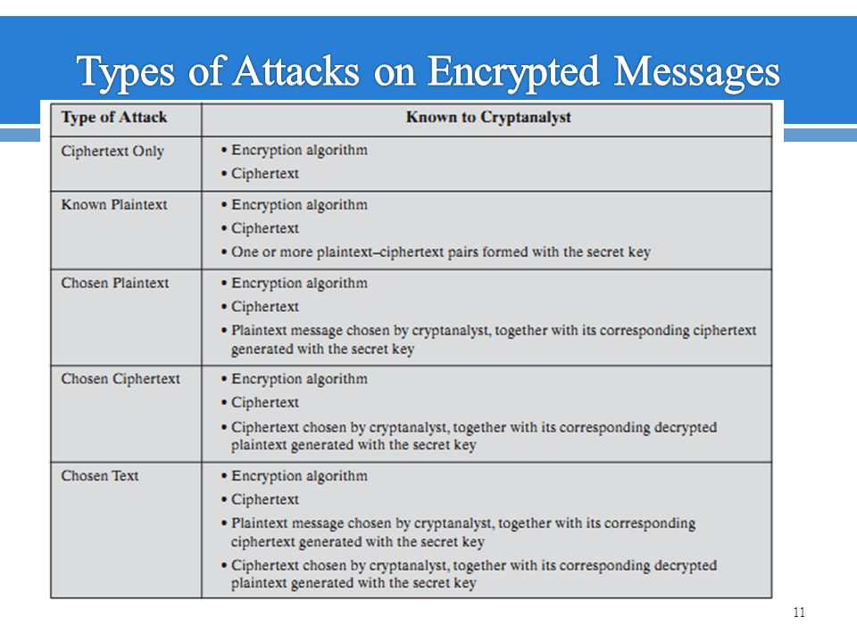 Types of Attacks on Encrypted Messages