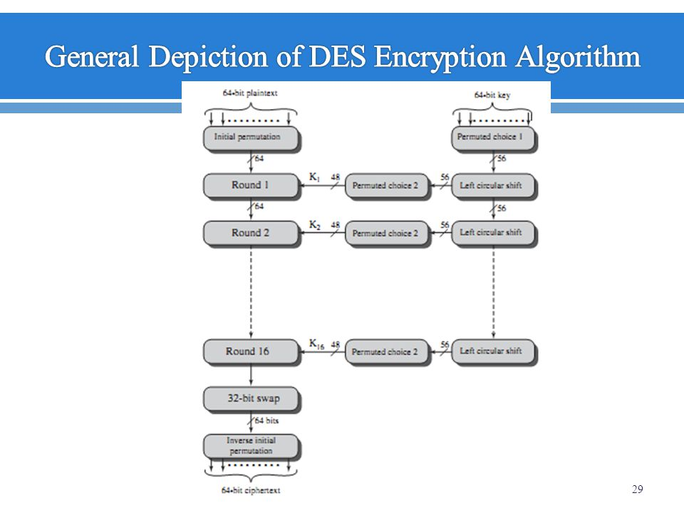 General Depiction of DES Encryption Algorithm