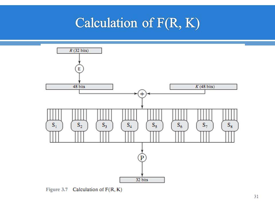 Calculation of F(R, K)
