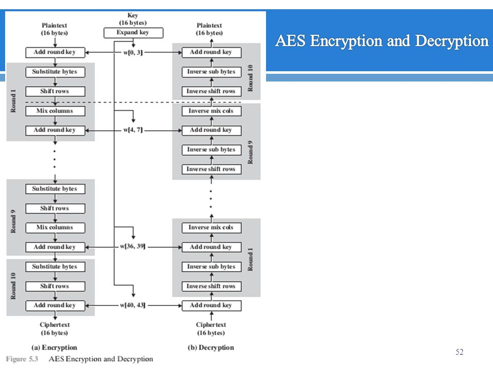 Aes Cipher Images - Reverse Search