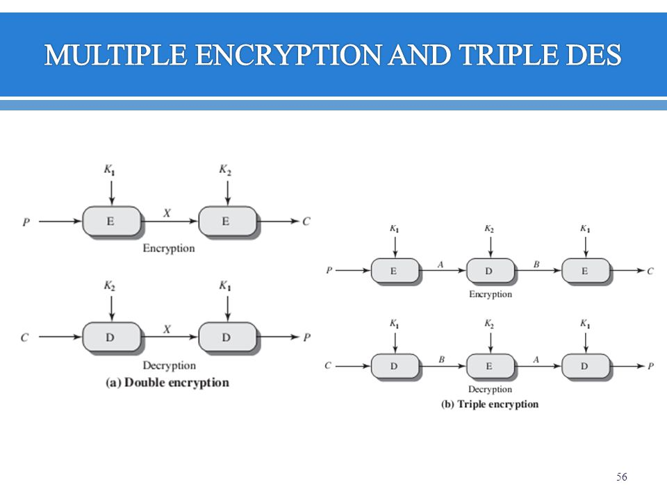 MULTIPLE ENCRYPTION AND TRIPLE DES