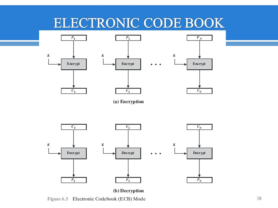 ELECTRONIC CODE BOOK