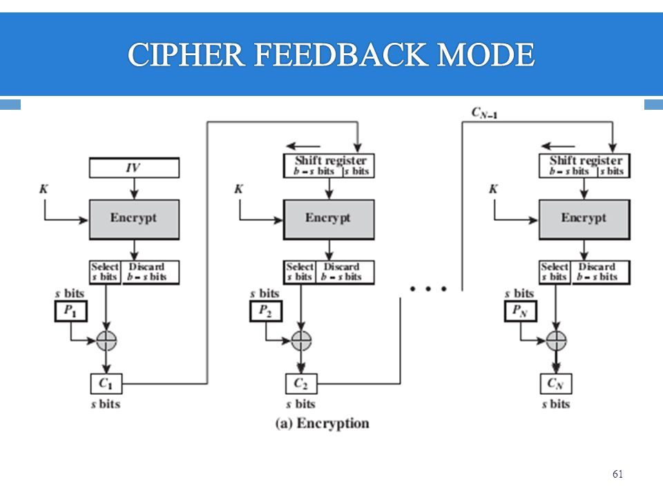 CIPHER FEEDBACK MODE