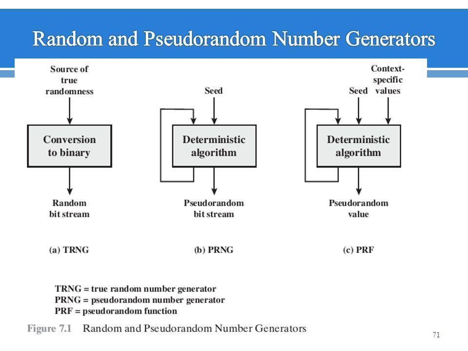 Random and Pseudorandom Number Generators