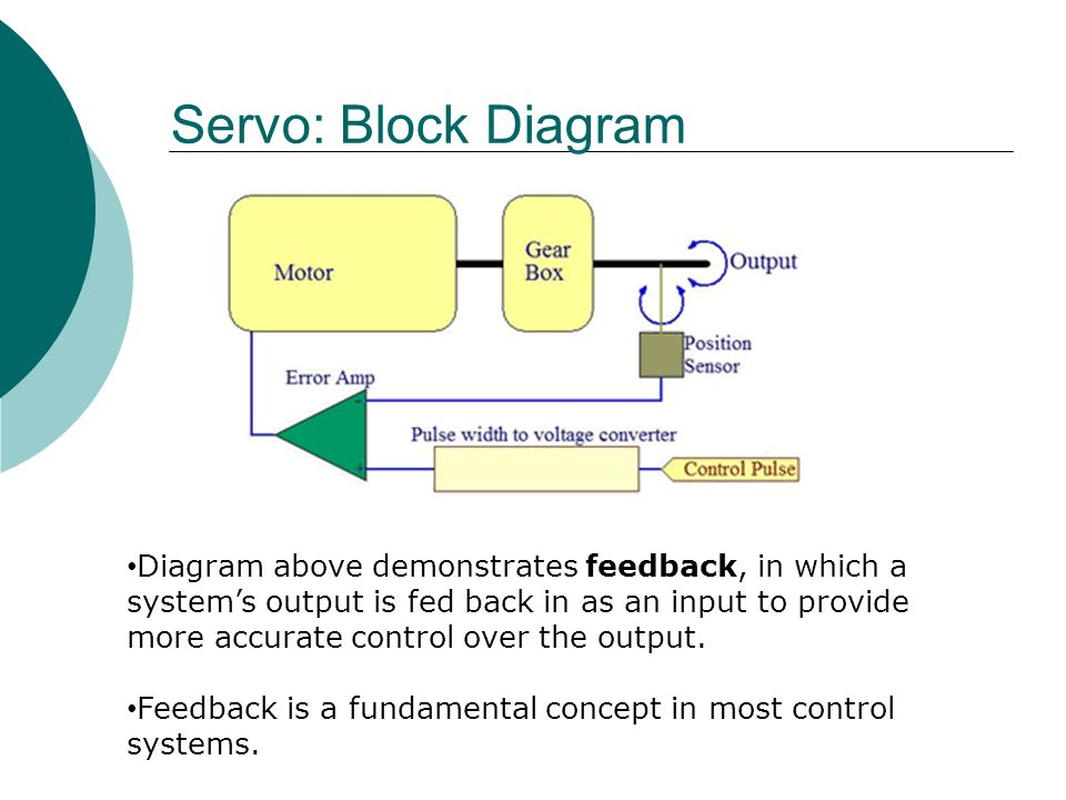 Servo: Block Diagram