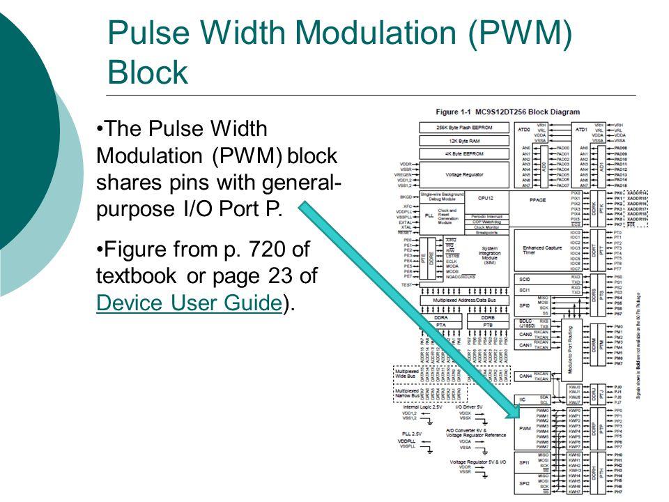 Pulse Width Modulation (PWM) Block