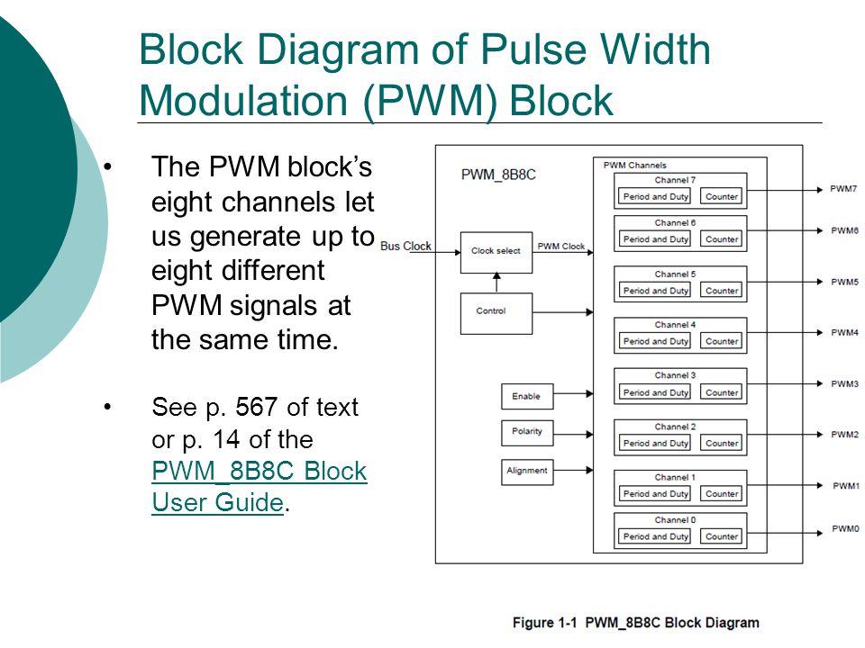 Block Diagram of Pulse Width Modulation (PWM) Block