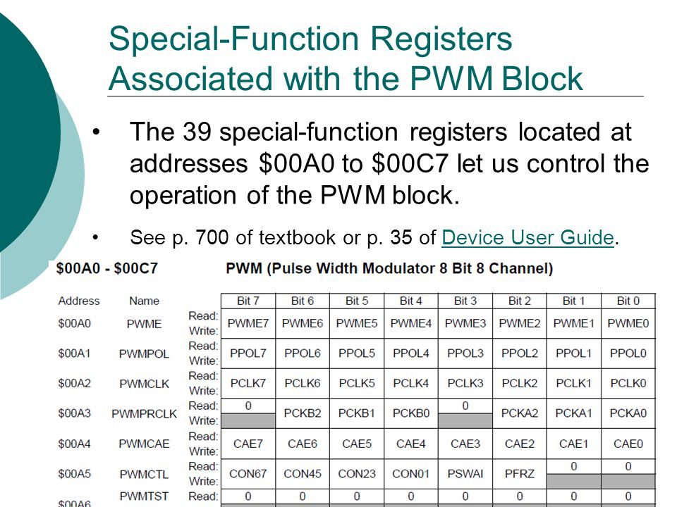 Special-Function Registers Associated with the PWM Block