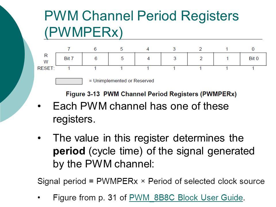 PWM Channel Period Registers (PWMPERx)
