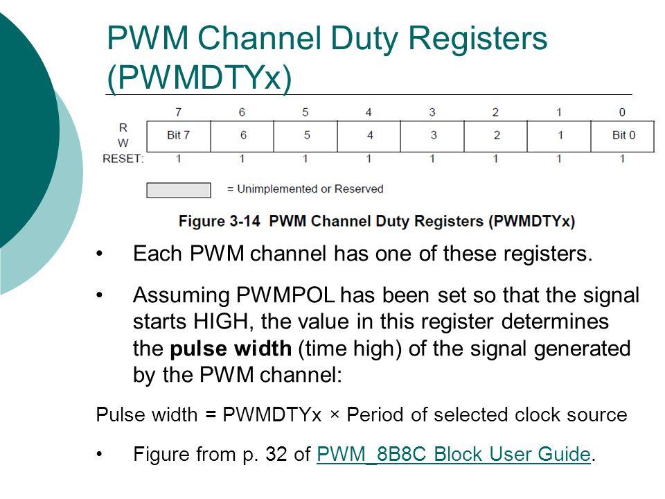 PWM Channel Duty Registers (PWMDTYx)