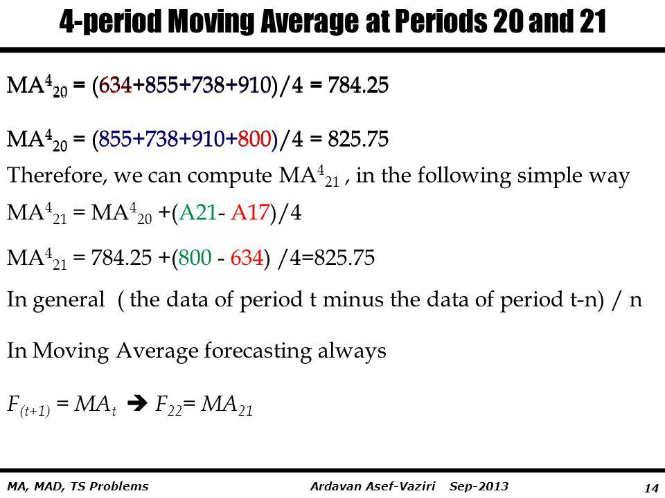 4-period Moving Average at Periods 20 and 21
