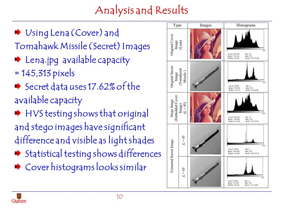 Analysis and Results Using Lena (Cover) and
