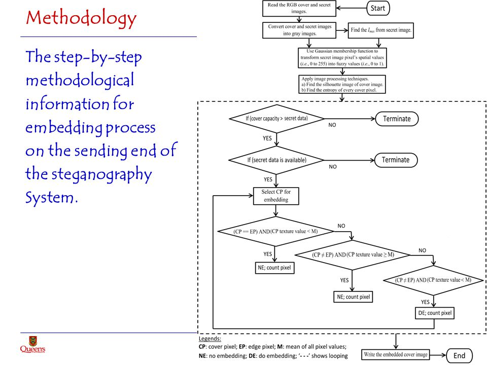 Methodology The step-by-step methodological information for embedding process on the sending end of the steganography System.