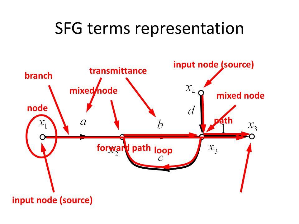 SFG terms representation