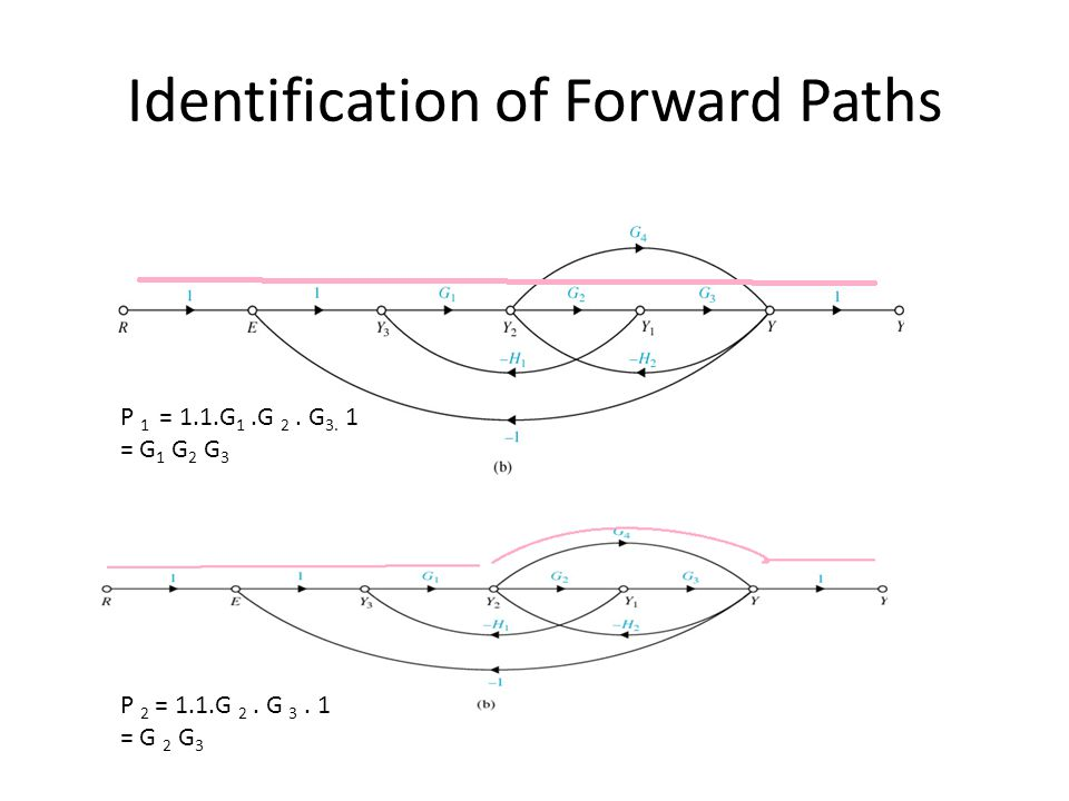 Identification of Forward Paths