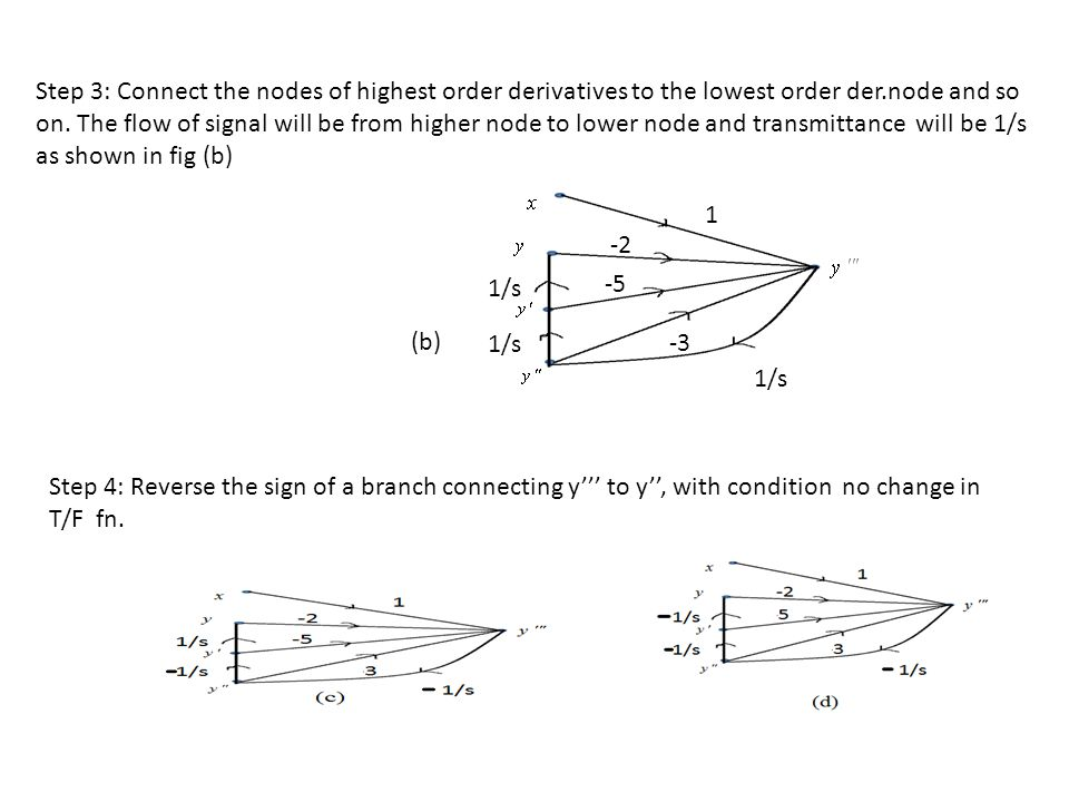 Step 3: Connect the nodes of highest order derivatives to the lowest order der.node and so on. The flow of signal will be from higher node to lower node and transmittance will be 1/s as shown in fig (b)