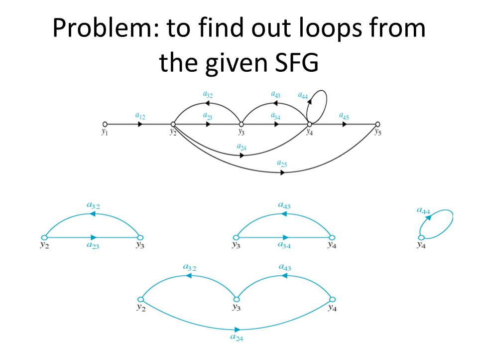 Problem: to find out loops from the given SFG