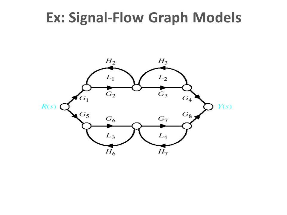 Ex: Signal-Flow Graph Models