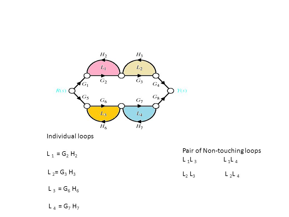 Individual loops L 1 = G2 H2. L 4 = G7 H7. L 3 = G6 H6. L 2= G3 H3. Pair of Non-touching loops.