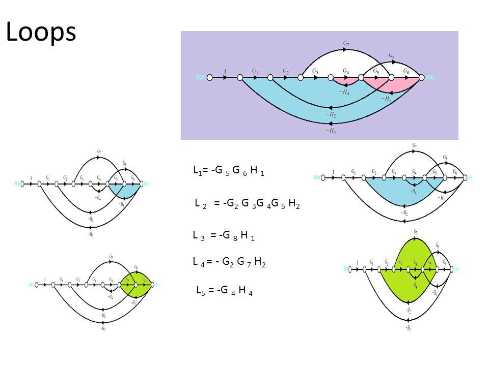 Loops L1= -G 5 G 6 H 1 L 2 = -G2 G 3G 4G 5 H2 L 3 = -G 8 H 1