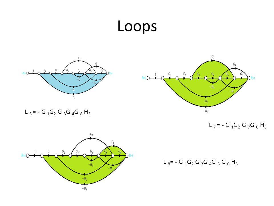 Loops L 6 = - G 1G2 G 3G 4G 8 H3 L 7 = - G 1G2 G 7G 6 H3