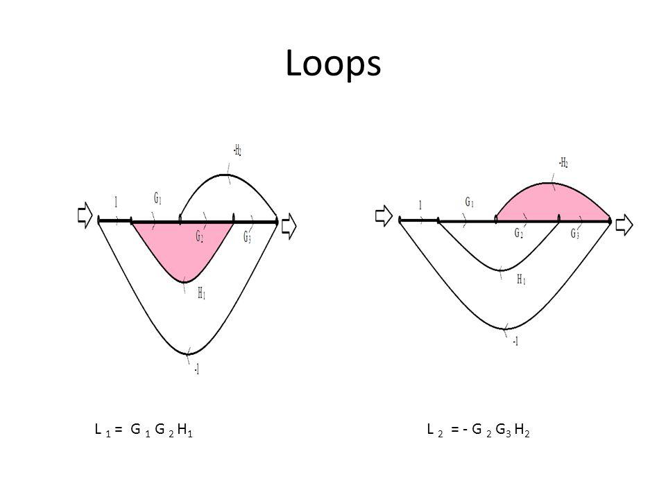 Loops L 1 = G 1 G 2 H1 L 2 = - G 2 G3 H2