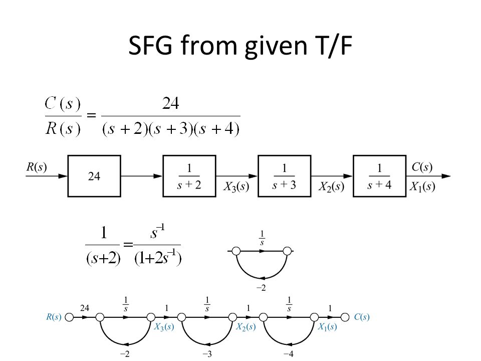 SFG from given T/F
