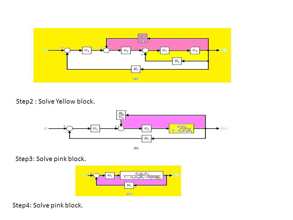 Step2 : Solve Yellow block.