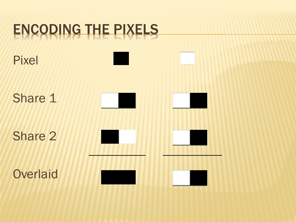 Encoding the pixels Pixel Share 1 Share 2 Overlaid