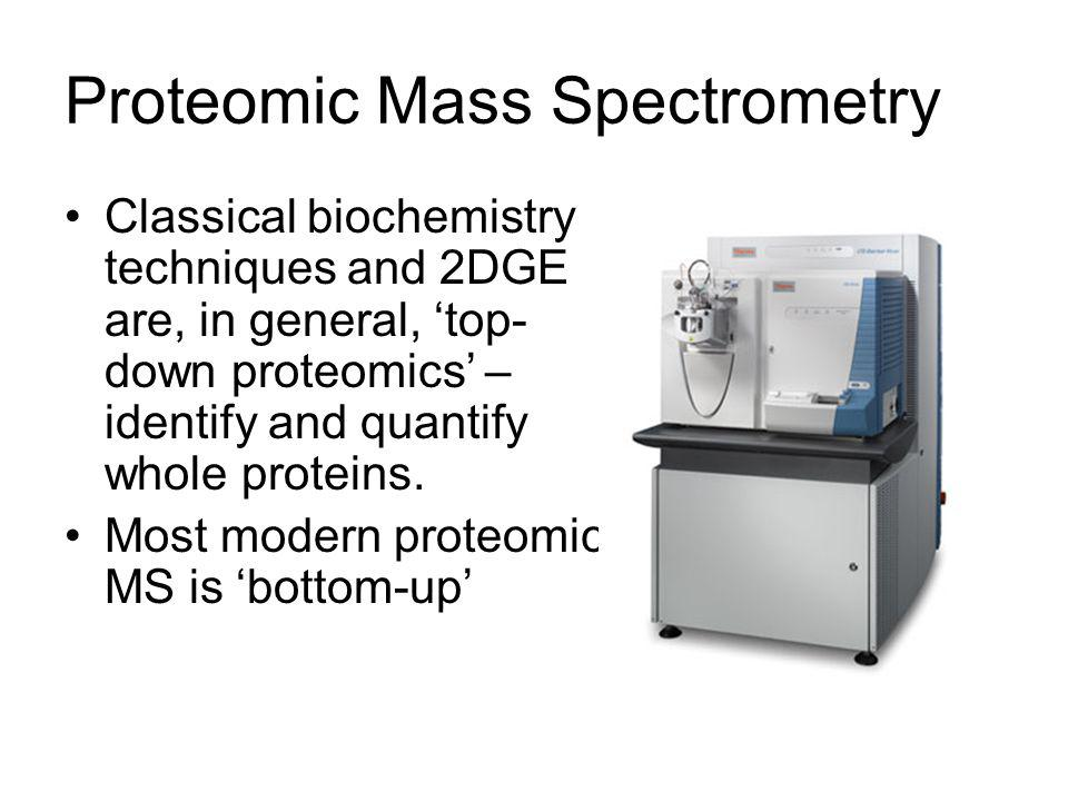 Proteomic Mass Spectrometry