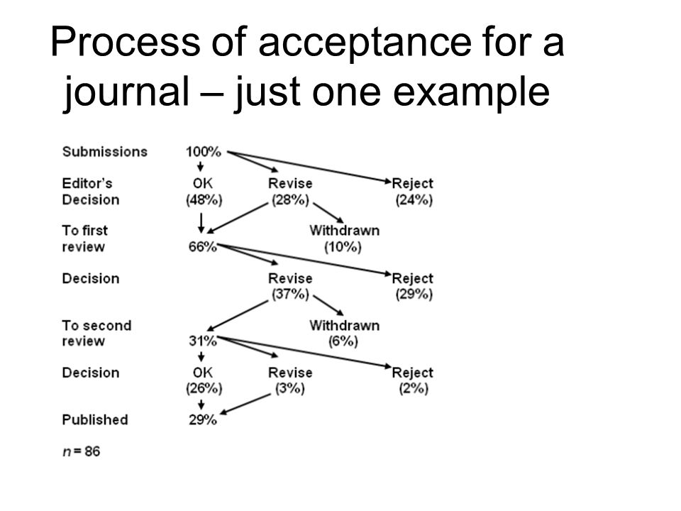 Process of acceptance for a journal – just one example
