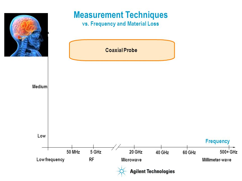 Measurement Techniques vs. Frequency and Material Loss