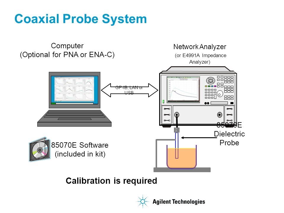 Coaxial Probe System Calibration is required Computer