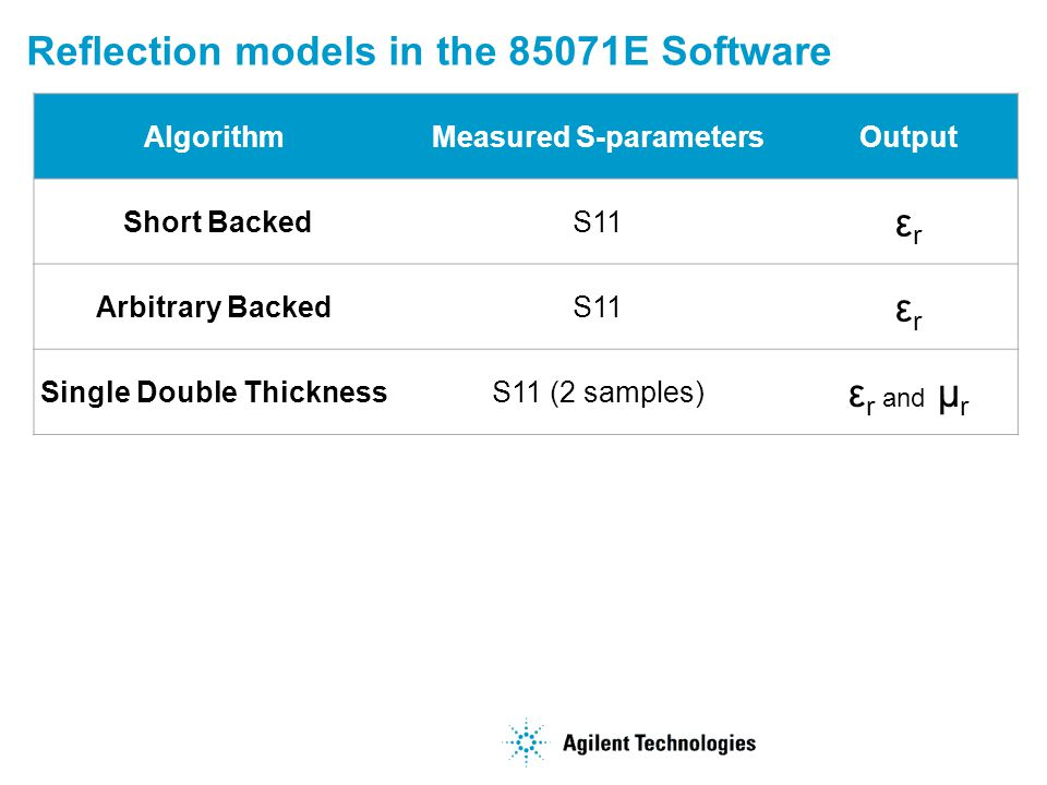 Measured S-parameters Single Double Thickness