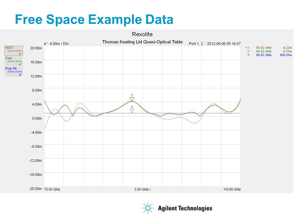 Free Space Example Data