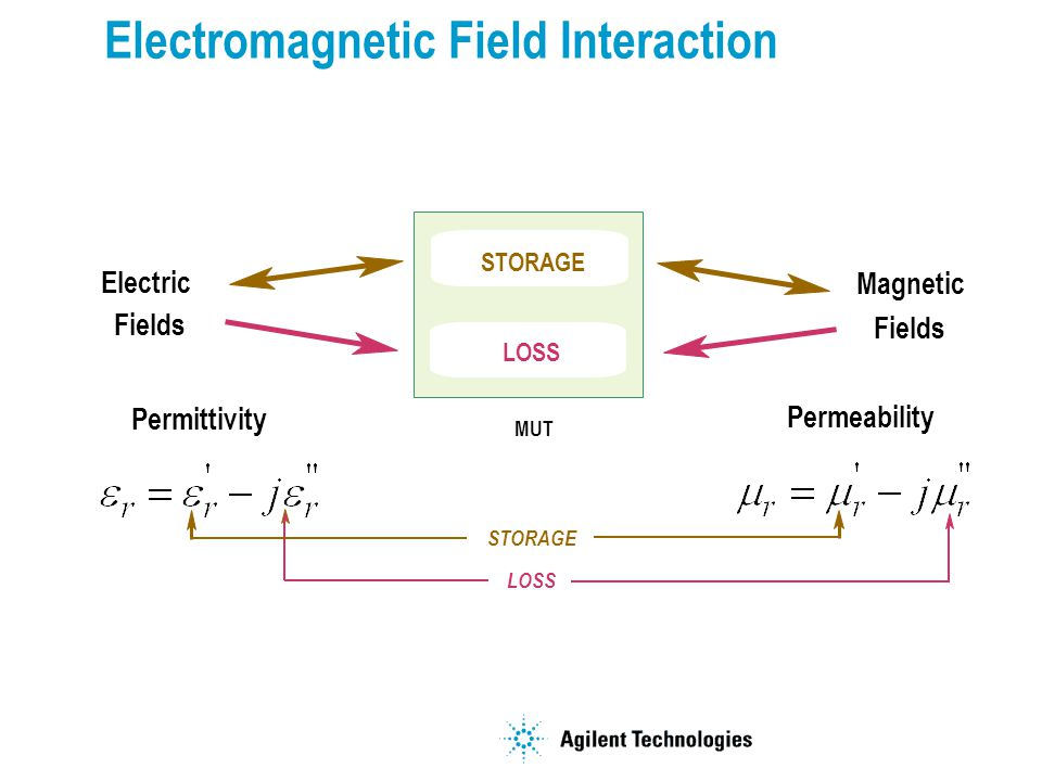 Electromagnetic Field Interaction