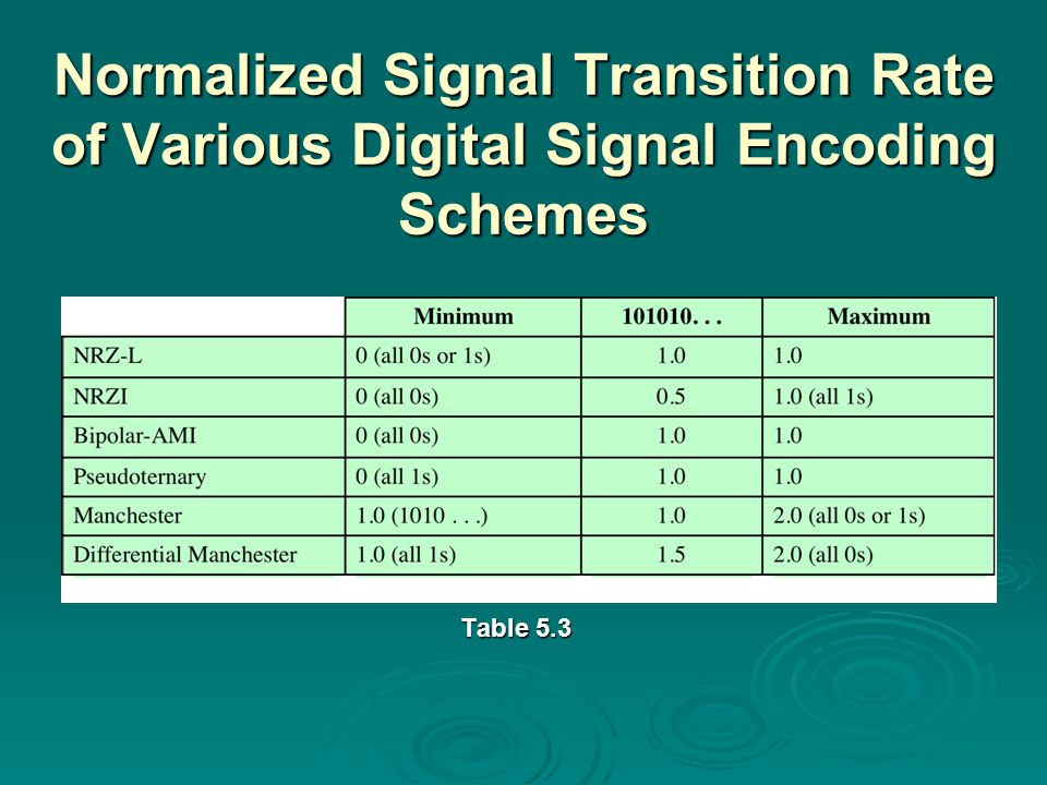 Normalized Signal Transition Rate of Various Digital Signal Encoding Schemes