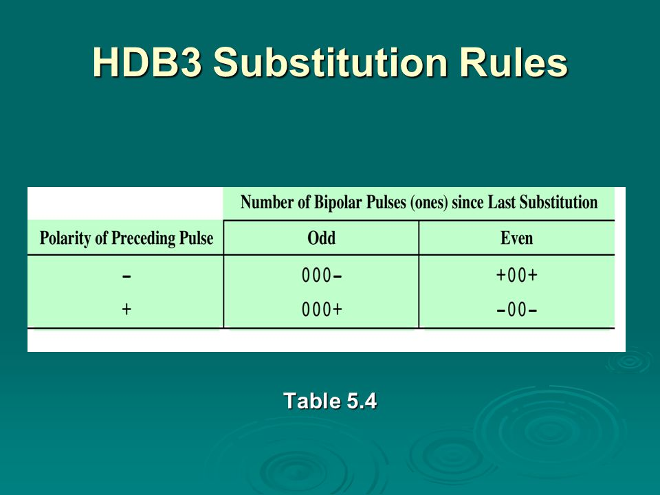 HDB3 Substitution Rules