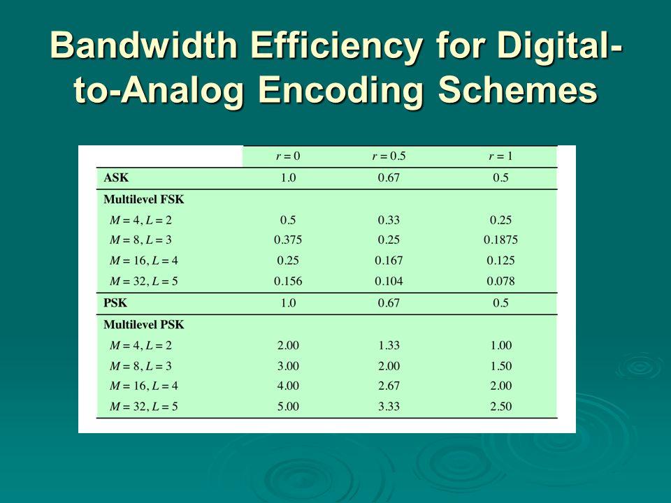Bandwidth Efficiency for Digital-to-Analog Encoding Schemes