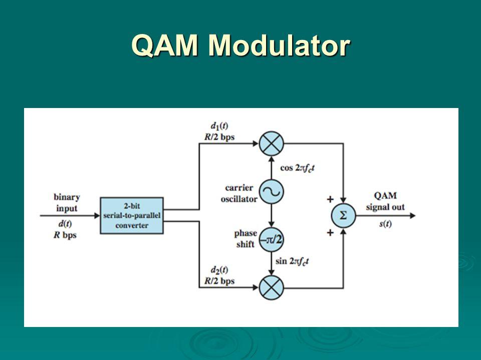 QAM Modulator