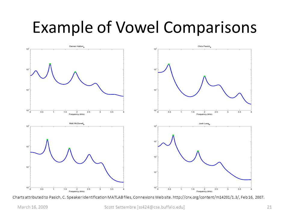 Example of Vowel Comparisons