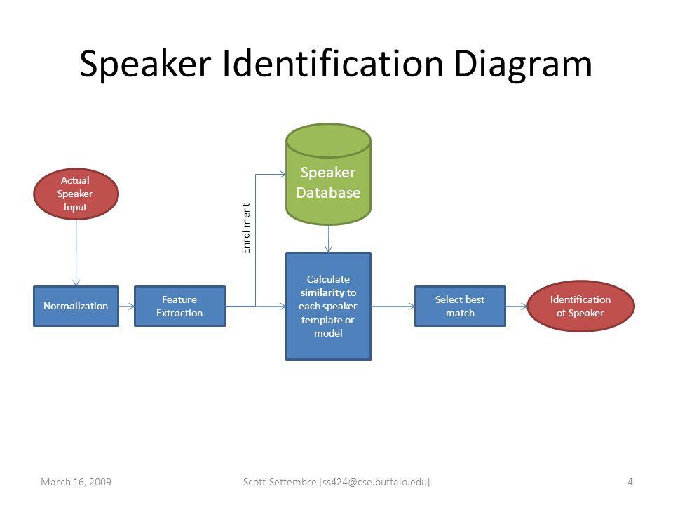 Speaker Identification Diagram