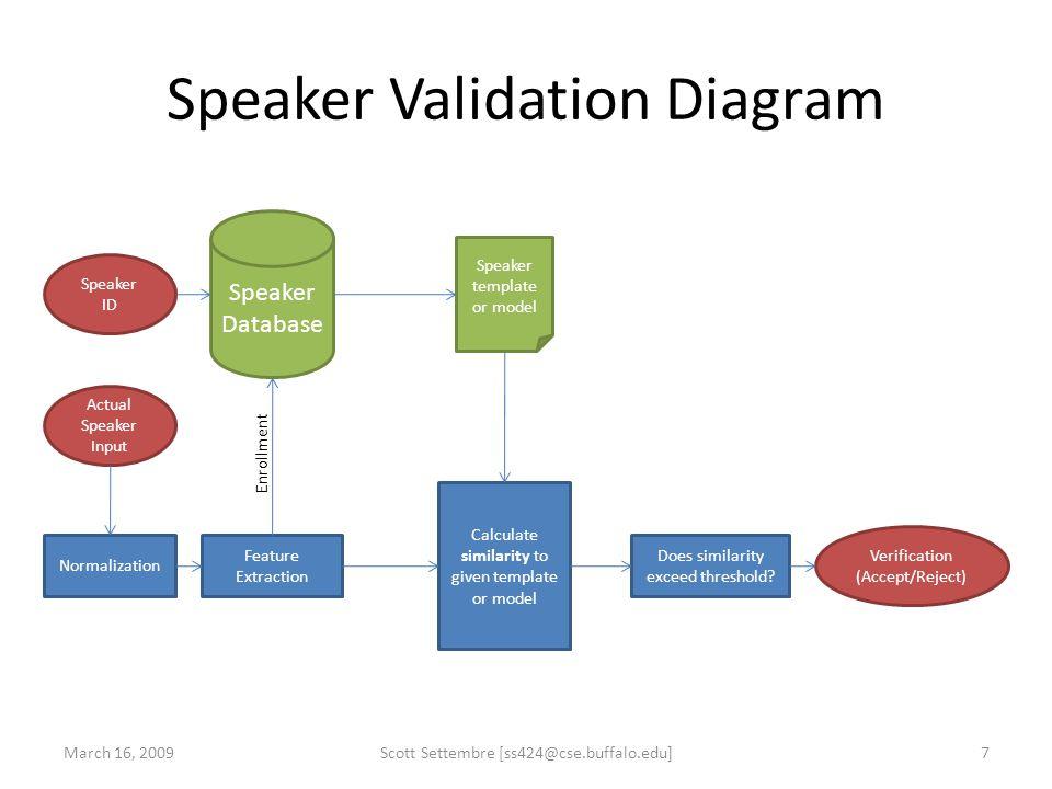 Speaker Validation Diagram