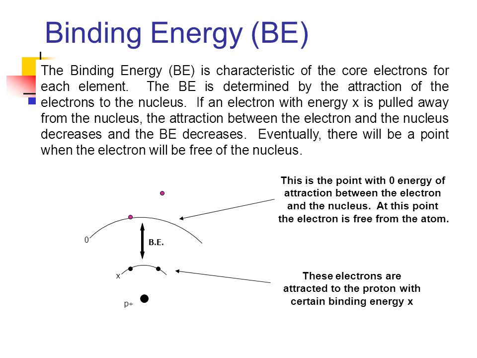 Binding Energy (BE)