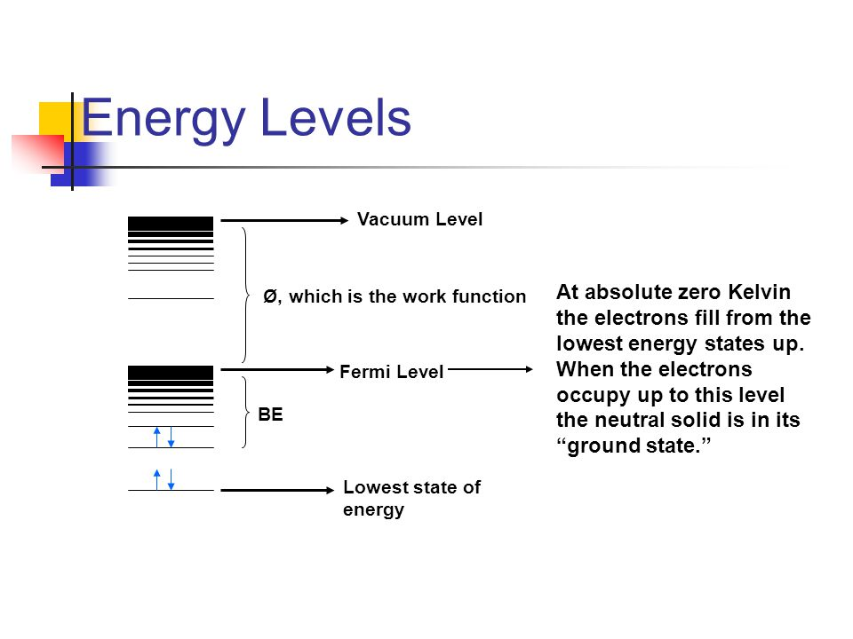 Energy Levels Vacuum Level. Ø, which is the work function.