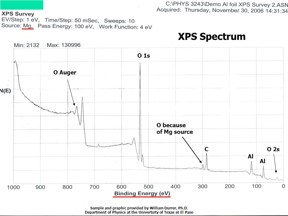 XPS Spectrum O 1s O Auger O because of Mg source C O 2s Al Al